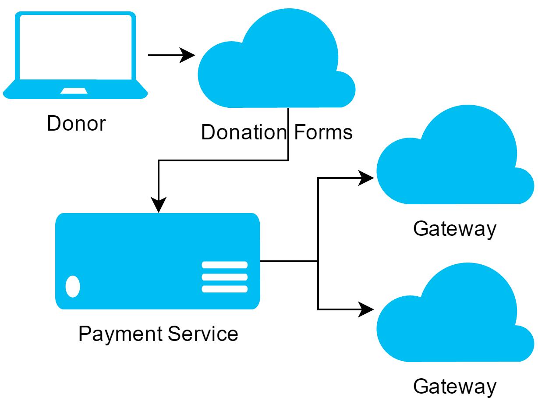 Payment Service Diagram